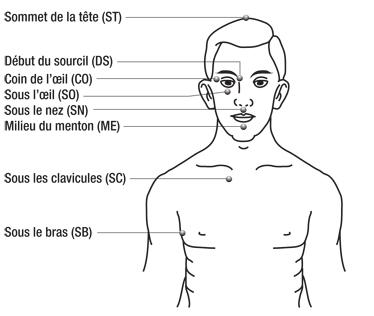 EFT : Technique de Libération Émotionnelle